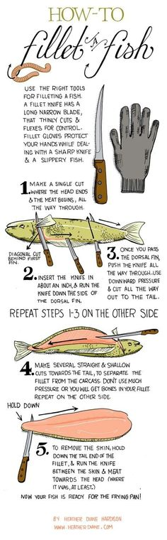 For filleting fish. | 27 Diagrams That Make Cooking So Much Easier