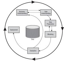 CRISP data mining process http://en.wikipedia.org/wiki/Cross_Industry_Standard_Process_for_Data_Mining model that describes commonly used approaches that data mining experts use to tackle problems