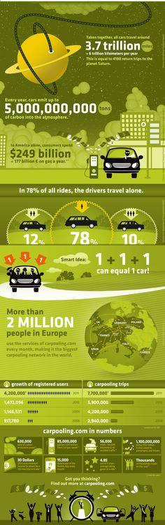 Infographic: Why the World Needs to Start Car-sharing Dog Sleeping Positions, Sleeping Dogs, Service Public, Ap Spanish, Spanish Class, Area Units, Sharing Economy, World Languages, World Need