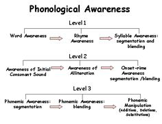 Phonological Awareness Chart