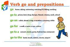 Víte kterou předložku použít, když chcete říct, že někam jdete nebo jedete? Teď už určitě budete. #go #prepositions #English #Anglictina #AnglictinaBezBiflovani Learn English Words, Prepositions, Grammar, Prison, Learning, School, Studying, Teaching, Onderwijs