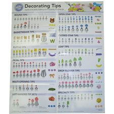 Decorating Tip Poster. A guide to the family of Wilton professional-quality decorating tips and their use.
