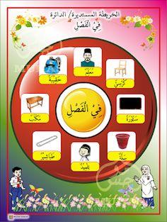 I THINK BAHASA ARAB: PETA I THINK BAHASA ARAB Body Parts Preschool, Arabic Alphabet For Kids, Arabic Lessons, Arabic Language, Learning Arabic, Arabic Words, Preschool Activities, Peta, Classroom