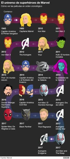 The Marvel Cinematic Universe explained Avengers Endgame: The Marvel Cinematic Universe explained – BBC News Related posts:𝘍𝘰𝘭𝘭𝘰𝘸 𝘮𝘺 𝘗𝘪𝘯𝘵𝘦𝘳𝘦𝘴𝘵! → Avengers marvel comics funny so Hilarious Meme CellThey really look alike Marvel Jokes, Marvel Comics, Films Marvel, Funny Marvel Memes, Marvel Movies In Order, Marvel News, Order To Watch Marvel, Mcu Watch Order, All Marvel Heroes