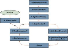 A simple flow chart of using agile model #agile #scrum…