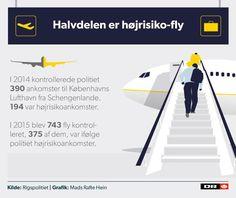 LUFTHAVNSKONTROL: Det er kun halvdelen af de EU-rejsende, som politiet kontrollerer, der ankommer med et fly, der klassificeres som højrisiko af politiet.9/6 2016