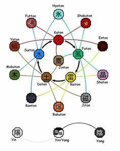 Element Symbols, Map, Cards, Naruto, Anime, Location Map, Cartoon Movies, Maps, Maps