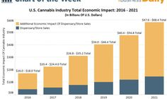 U.S. Cannabis Industry Economic Impact - http://weedonsteroids.com/u-s-cannabis-industry-economic-impact/