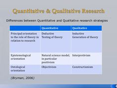 quantitative research methods theories - Google Search