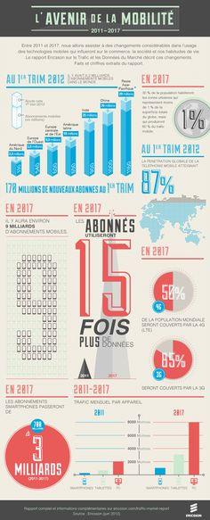 L'Avenir de la mobilité - Ericsson France - Juin 2012