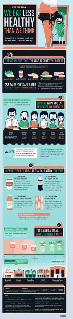 We eat less healthy than we think #infographic