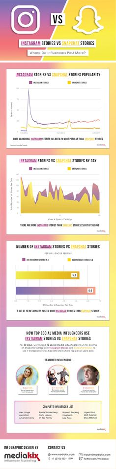 Social Media Today's Infographic comparing Instagram Stories vs. Snapchat Stories: A 30-Day Study. Click on pin to read article.  Not sure how scientific the research was.