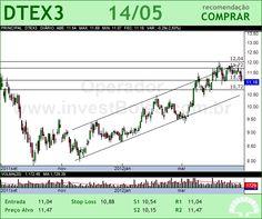 DURATEX - DTEX3 - 14/05/2012