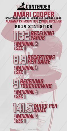Amari Cooper through 8 games, ready to set all time receiving records at UA