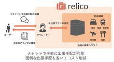 「relico -リリコ- 」 無料で使えるチャットでの出張手配代行サービスが登場|株式会社Caratのプレスリリース