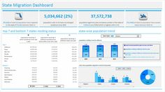 State to state migration dashboard - by Aditya Canay - snapshot