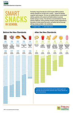 Healthier snacks are coming to schools! Check out this infographic from the USDA to get a better idea of what the snacks will look like. All hail fewer empty calories! Healthy Schools, Healthy School Snacks, Health Snacks, Kids Health, Healthy Kids, School Health, Nutritious Snacks, School Lunches, Smart Nutrition