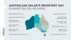 Australian Renewable Energy Agency Approves 12 Large-Scale Solar PV Projects For Funding   CleanTechnica