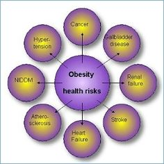 Using ViSalus and the Body by Vi 90-Day Challenge system can actually REVERSE most of these conditions!!  If you fall into any of these categories...YOU CAN CHANGE IT!  Obesity is one this WE CAN CHANGE!  Check out my website at bit.ly/yNXBMP