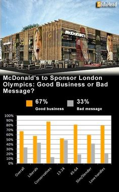 PUBLIC OPINION > McDonalds' Olympic Sponsorship Is Just Good Business