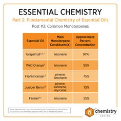 Chemistry Series Posts 6-11