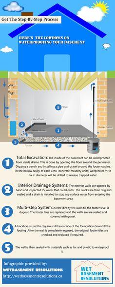 14 best waterproof everything images basement ideas basement rh pinterest com