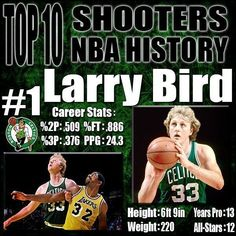 This list will account both and shooting percentage along with pure effectiveness. These are the top 10 best shooters in NBA history. Indiana Basketball, Celtics Basketball, Basketball Posters, Basketball Funny, Basketball Pictures, Sports Basketball, Nba Player Stats, Nba Players, Si Cover