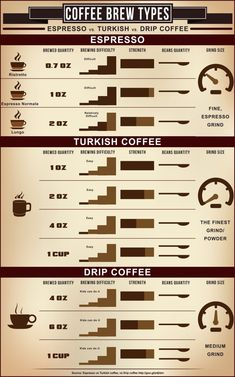 Espresso vs Turkish Coffee #coffee #infographic #coffeeinfographic