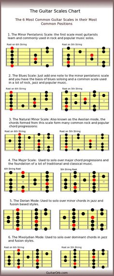 Guess what? This is a massively over-complicated look into guitar scales, major…