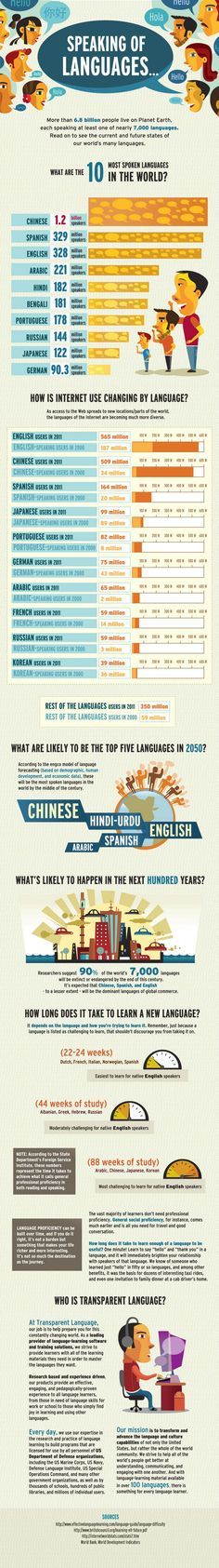 Speaking of Languages Infographic I don't think this info graphic is correct because it fails to account for non-native speakers of English. In India alone there are hundreds of millions of people who speak English and they don't seem to be accounted for. If it is assuming it's native language, then 1.2 billion Chinese is not accurate unless it is looping all dialects in, which are essentially different languages.