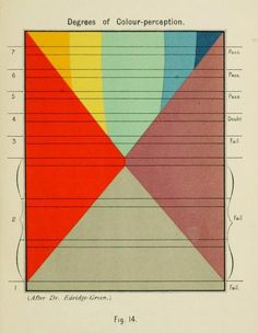Fig. 14. Degrees of color perception. Refraction and visual acuity.1911.