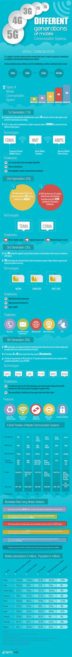 Different generations of mobile communication system #infographic