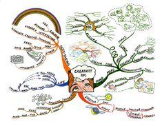 Creativity Tips Mind Map | Mind Map Art