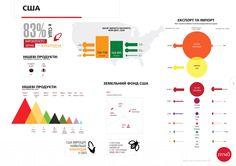 CША продают больше всех сельскохозяйственной продукции в мире