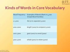 on Text Complexity: What is core vocabulary? Freddy presents 77 seconds on core vocabulary. What is it and how can the words be organized to help stude. Vocabulary Ideas, Vocabulary Words, Speech Language Pathology, Speech And Language, Text Complexity, Assistive Technology, Simple Words, Word Families, Common Core Standards