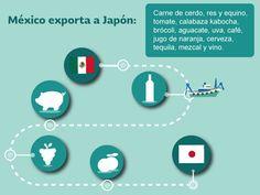 México exporta a Japón: carne de cerdo, res y equino, tomate, calabaza kabocha, brócoli, aguacate, uva, café, jugo de naranja, cerveza, tequila, mezcal y vino. SAGARPA SAGARPAMX