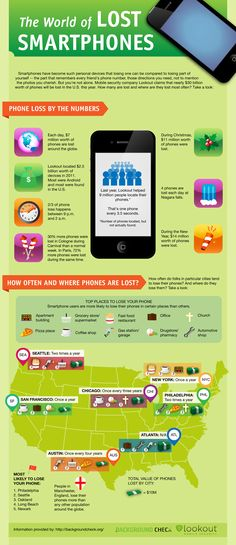 Dónde se pierden los Smartphones? Se pueden sacar algunas conclusiones curiosas jaja