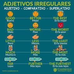 Irregular Adjectives in English English Tips, Spanish English, English Lessons, Learn English, English Language Learning, Learning Spanish, Teaching English, Spanish Grammar, Spanish Vocabulary