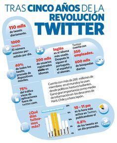 Tras cinco años de la revolución TWITTER