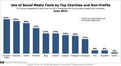#Social #Media Stats: Use of Social Media Tools by Top Charities and Non-Profits