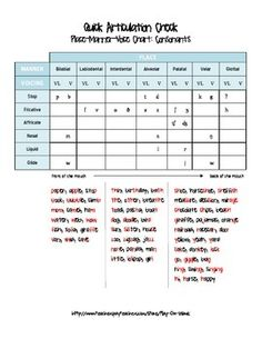 {{FREEBIE}} Informal articulation assessment and IPA chart for speech therapy. Repinned by SOS Inc. Resources pinterest.com/sostherapy/.