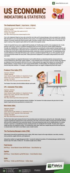 Detail explanation on : - The Employment Report: - Producer Price Index ( #PPI ) - Consumer Price Index  ( #CPI ) - New Home Sales - Purchasing Manager Index(#PMI) - Fixed Income - Equities - Dollar  For forex trading visit: www.fideliscm.com  #investment #capital #market #trading #forex #infographics #