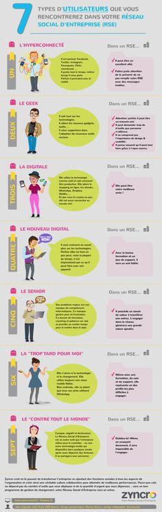 7 types dutilisateurs que vous rencontrerez dans votre RSE Infographie, technologie, réseaux sociaux, social media