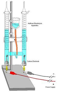 Electrolysis - Wikipedia, the free encyclopedia