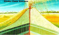 Volcano Lesson Plan