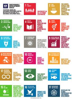 Text source of SDGs and image icons United Nations Development . Un Global Goals, Sustainable Development Projects, Global Citizenship, Green School, Corporate Social Responsibility, Social Entrepreneurship, Economic Development, Global Warming