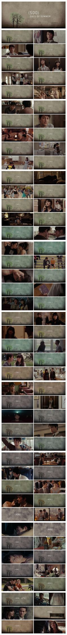 (500) Days of Summer - as a linear narrative