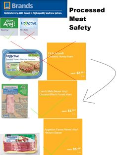 Brand Fit&Active is misleading when looking at processed meat (luncheon meat/bacon).  Processed meats can cause cancer. The World Health Organization said (2015) they are as sure of this as cigarettes causing cancer. Choose uncured, unsmoked, and no sodium nitrate or nitrite preservatives when possible. Limit all red meat in general.