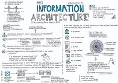 Information Architecture — Part 1 – UX Knowledge Base Sketch Software Architecture Design, Information Architecture, Sketch Architecture, Design Thinking Process, Design Process, Knowledge Management, Project Management, Agile Software Development, Usability Testing