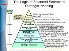 Google Image Result for http://www.balancedscorecard.org/Portals/0/images/Pyramid.jpg